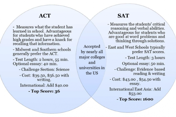 sat act essay tips The act writing test—colloquially referred to as the act essay—is an optional 40-minute college admissions tips  the sat and act tests are important.